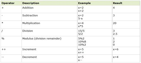 tutorial javascript dasar php operator tutorial dasar