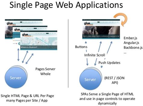 pattern for alphanumeric in angularjs ember angular backbone single page applications and apis