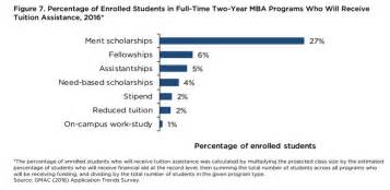 Mba Tuition Assistance by Gmac Application Trends Survey Reveals Mixed Picture For B
