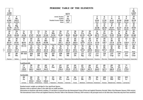 printable periodic table of elements list printable periodic table of elements with names office