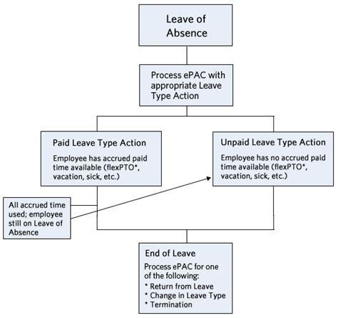 leaves of absence payroll human resources vanderbilt