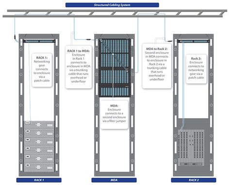 Data Center Structured Cabling Guide Cablexpress Structured Cabling Template