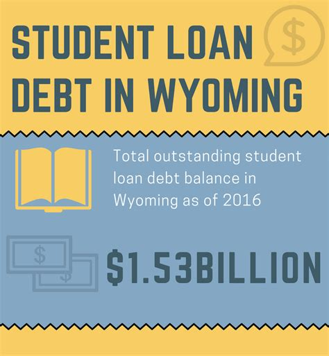 student loan debt and buying a house homefacts student loan debt wyoming housing network