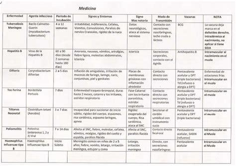 cuadro de vacunas tabla de vacunas medicina preventiva