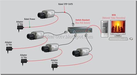 Instalasi Cctv kemudahan instalasi ip menggunakan poe power ethernet tukang cctv