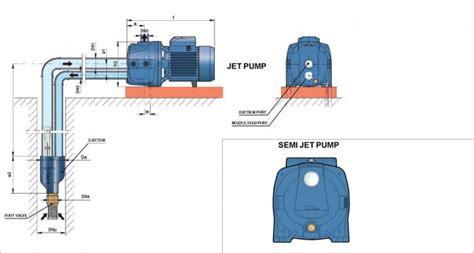 Shimizu Jet 100bit Pompa Air Semi Jet perbedaan pompa jet dan semi jet news gudang pompa