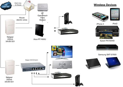 home wireless network design guide home network design guide home network home area