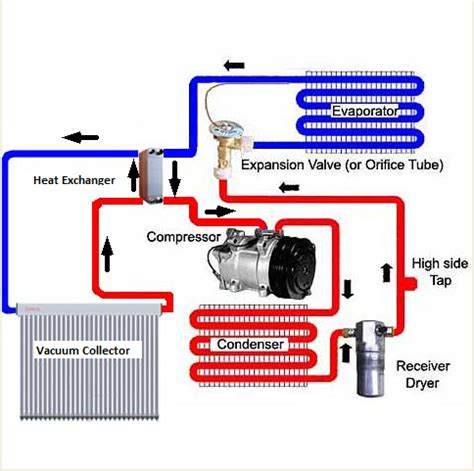 how do air conditioners work air systems