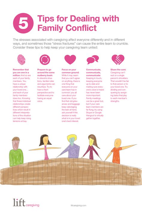 12 Basic Tips For Dealing With Conflict by Pin By The Caregiver Partnership On For The Caregiver