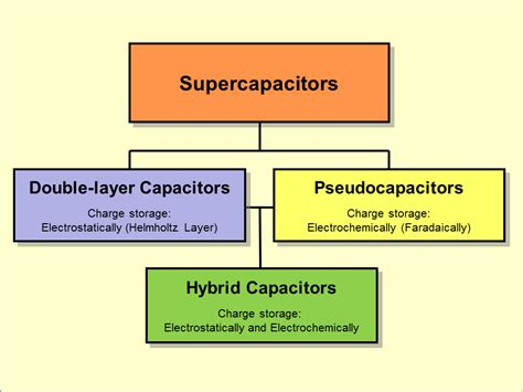 hybrid layer capacitor battery pseudocapacitor