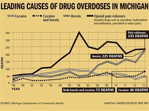 Michigan Opiate Detox Centers by 17 Best Images About Addiction And Abuse On