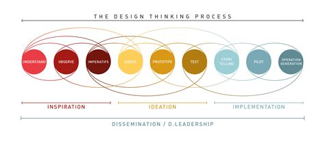 design thinking application et si le design thinking pouvait contribuer 224 de