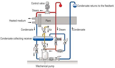 Steam Trap Setrika Uap Boiler Laundry Steam Trap Setrika Uap Laundry the steam and condensate loop international site for spirax sarco