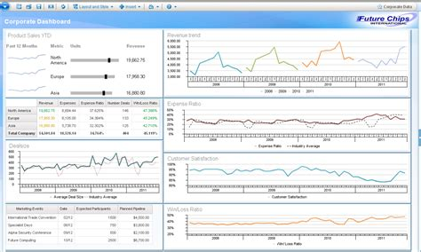 forecast analysis a performance dashboard for a rolling