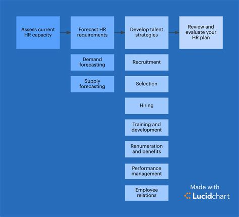 Mba Hr Cloud by Steps Of Human Resource Planning Steps To Strategic Human