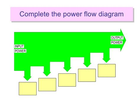 power flow diagram of induction motor second lesson induction motor