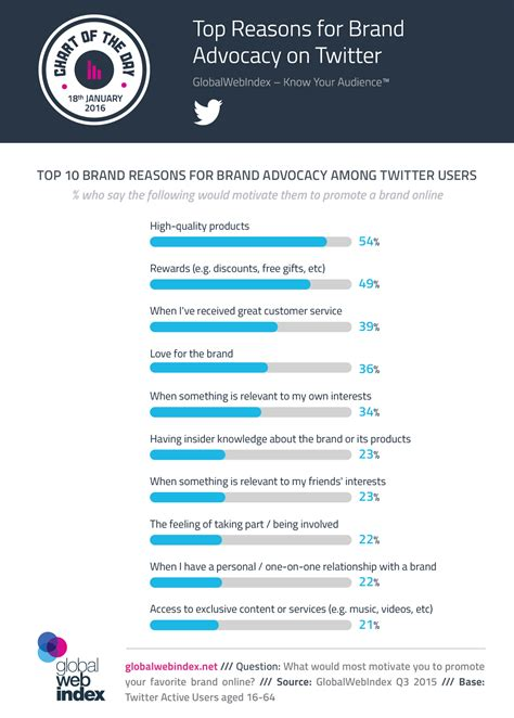 18 Best 007 Brand Advocates - globalwebindex analyst view your audience