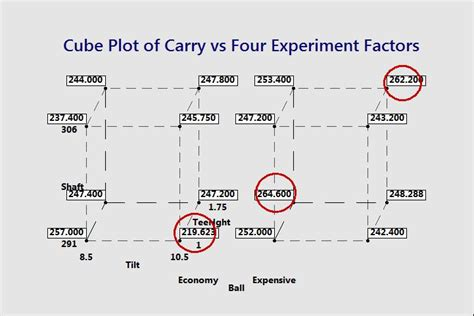 experiment design with minitab the longest drive golf and design of experiments part 6