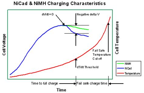 Baterai 3 6 Volt Nimh 600mah Bisa Di Charger 3xaapacks China cara tepat mengisi ulang baterai tabel kapan harus