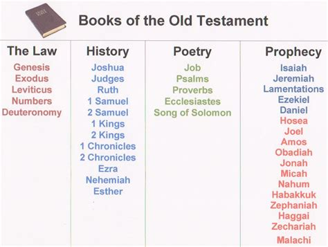 sections of the old testament bible lessons