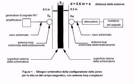 gabbia di faraday risonanza magnetica protocollo delle misure di attenuazione della gabbia di