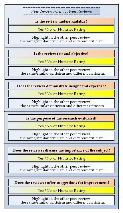peer review template a to improve peer review a unified peer to peer