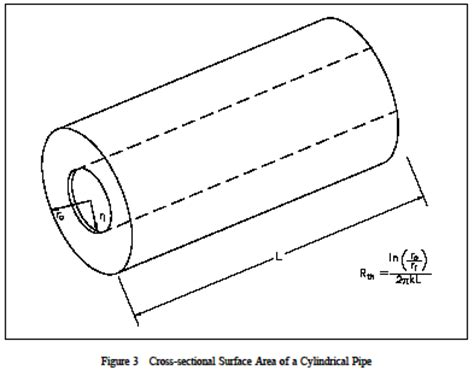 cross sectional area of a tube formula conduction cylindrical coordinates heat transfer