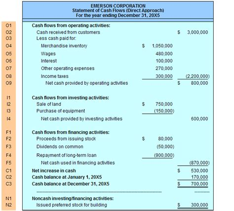 cash flow statement sections cash flow definition methods exles