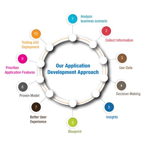 Making A Blueprint custom web application development services orchestrate