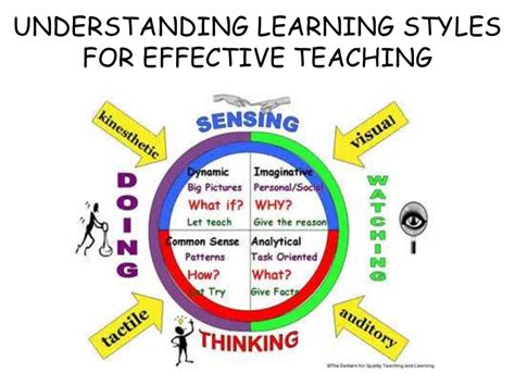 learning to teach in understanding learning styles of student for effective teaching