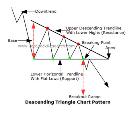 descending triangle pattern reversal goodfellas big board catalyst and chart plays iamlegend
