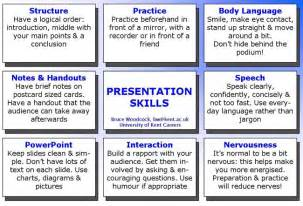 Research Paper Presentation Tips by How You Can Put Together Powerpoint Demonstration To Make Use Of Because Loudspeaker Assistance