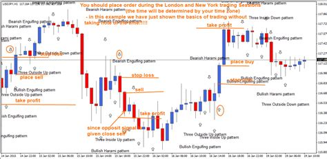 the pattern reversal ultimate candlestick reversal pattern forexobroker