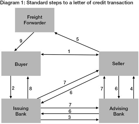 Flow Diagram Credit Letter Trade Finance Letters Of Credit Treasury Today
