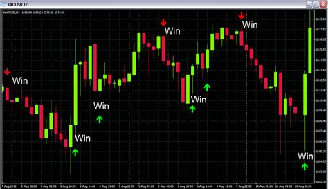 Make Money Online With Binary Options - how to value binary options charting
