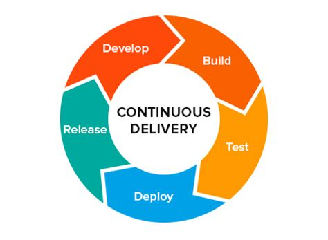 continuous delivery a brief overview of continuous delivery books continuous delivery electric cloud