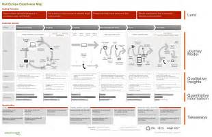ux marks the spot mapping the user experience ux mastery