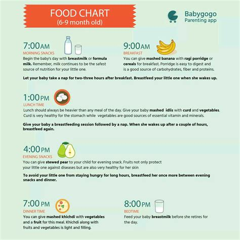 Food Chart For My 8 Month Baby For Babies 8 Months To 12
