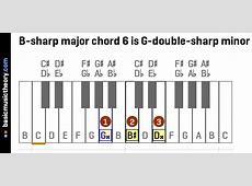 basicmusictheory.com: B-sharp major chords G Sharp Minor Triad
