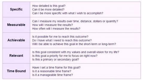 Performance Smart Goal Setting Worksheet Exles Smart Goals Template For Employees