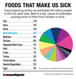 spotting food poisoning symptoms consumer reports