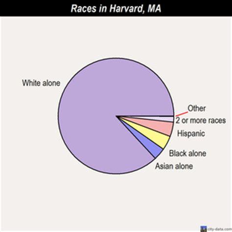 Harvard Mba Demographics by Harvard Massachusetts Ma 01451 Profile Population