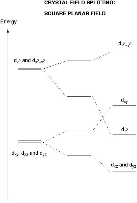 field splitting diagram field splitting diagram octahedral molecular