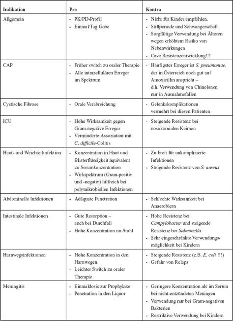 Modification Utation by Antibiotika Monitor 6 06 Update Chinolone
