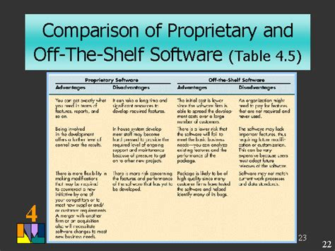 Advantages And Disadvantages Of The Shelf Software by Comparison Of Proprietary And The Shelf Software
