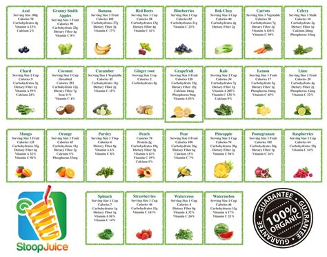 vegetables nutrition fruits vegetables nutritional information yelp