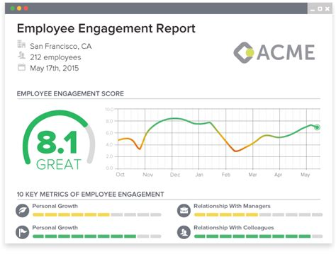 Employee Engagement Report Template Features Officevibe