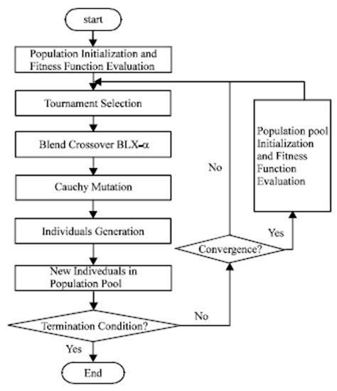 flowchart of genetic algorithm create a flowchart
