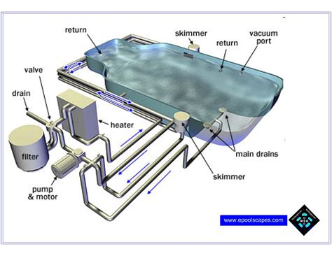 Swimming Pool Plumbing Layout by Swimming Pool Plumbing Diagram Quotes