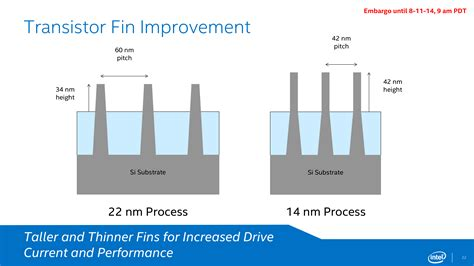 transistor gate pitch intel s 14nm technology in detail